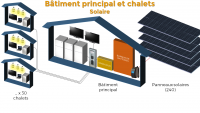 Solution solaire